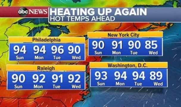 PHOTO: The temperatures will rise again in the East after a week of relatively cool temperatures. (ABC News)