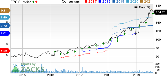 Motorola Solutions, Inc. Price, Consensus and EPS Surprise