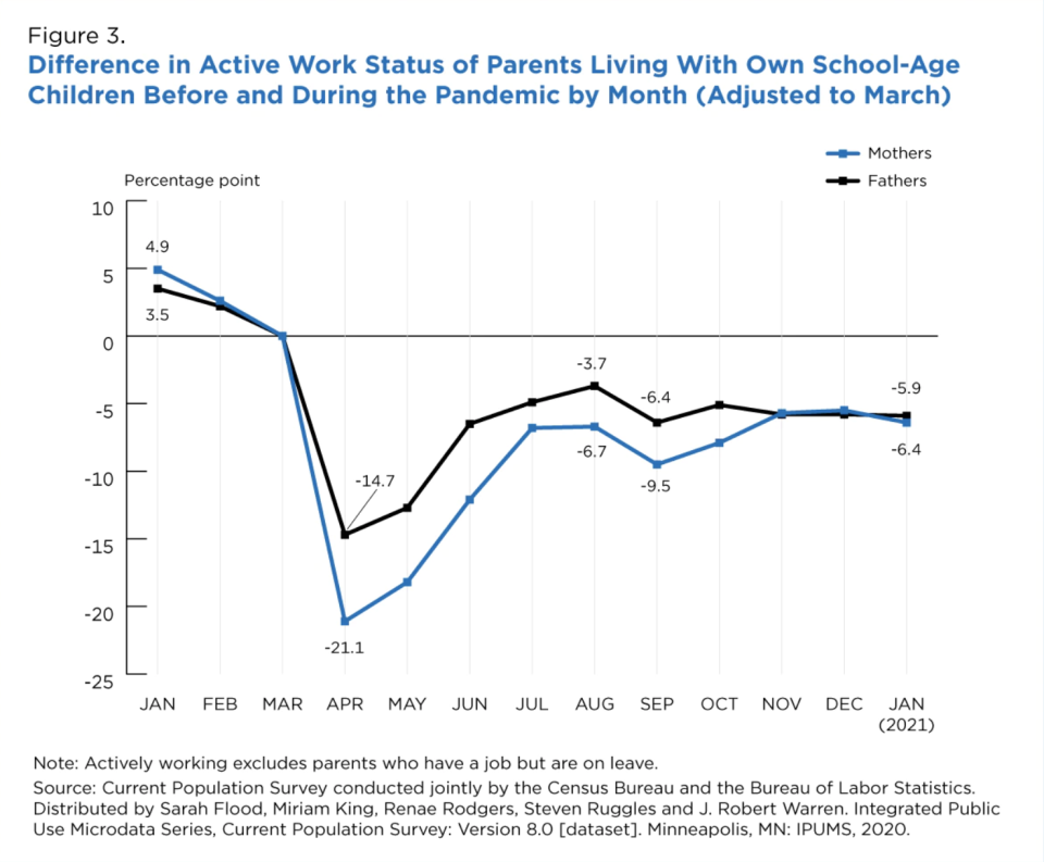 The active work status of working mothers and fathers of school-age children shows a steep decline in April 2020 followed by a rebound.  (Source: Census Bureau and Bureau of Labor Statistics)
