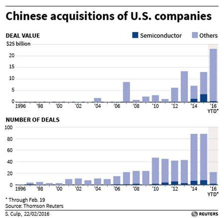 Chinese acquisitions of U.S. companies by number and value.  REUTERS/Graphics