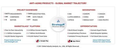 Global Anti-Aging Products Market