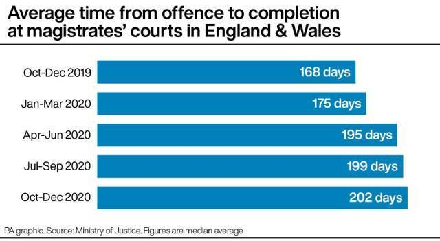 Average time from offence to completion at magistrates' courts in England & Wales