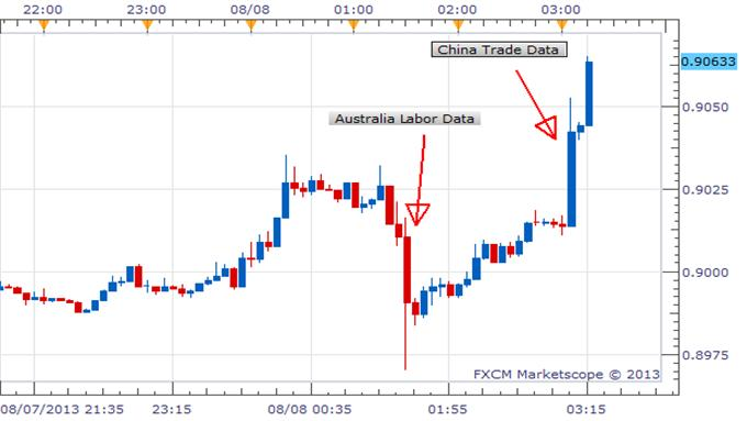 AUDUSD_Lower_On_Employment_Data_Higher_On_China_Trade_Balance_body_Picture_1.png, AUD/USD Lower On Employment Data, Higher On China Trade Balance