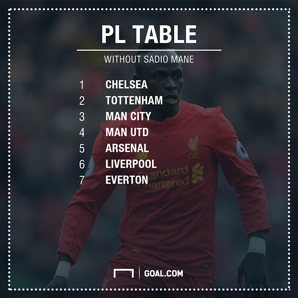 PL table without Mane
