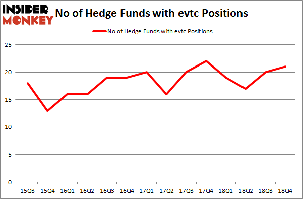 No of Hedge Funds with EVTC Positions
