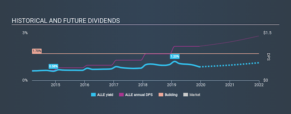 NYSE:ALLE Historical Dividend Yield, December 12th 2019