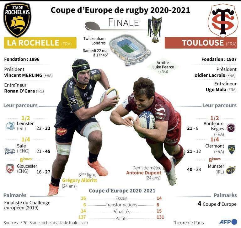 Coupe d'Europe de rugby 2020-2021