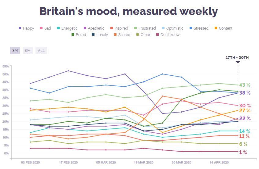 Brits have gone through a rollercoaster of emotions since lockdown (Picture: YouGov)