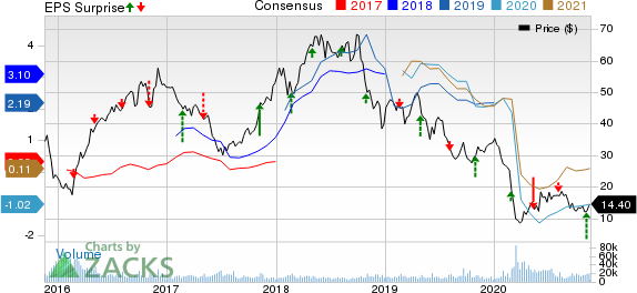 Continental Resources, Inc. Price, Consensus and EPS Surprise