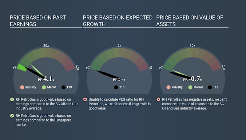SGX:T13 Price Estimation Relative to Market March 26th 2020