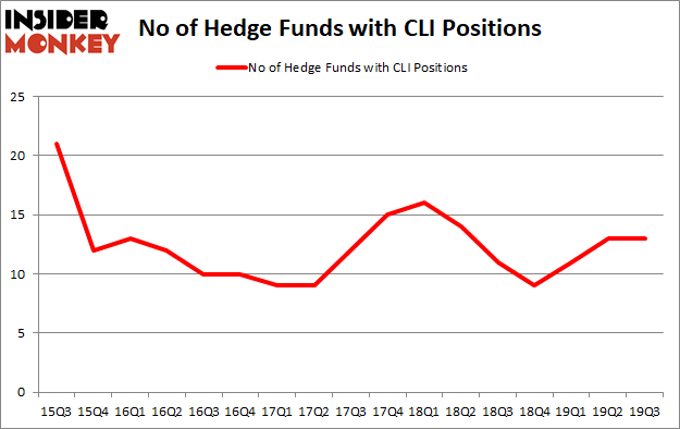 Hedge Fund Sentiment Is Stagnant On Mack Cali Realty Corp (NYSE:CLI)