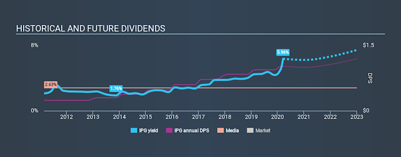 NYSE:IPG Historical Dividend Yield, March 16th 2020