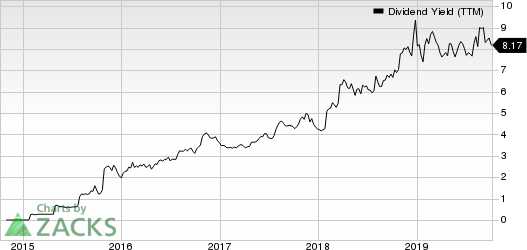 Shell Midstream Partners, L.P. Dividend Yield (TTM)