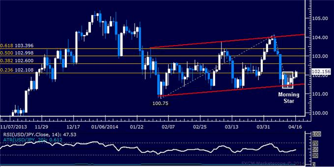 dailyclassics_usd-jpy_body_Picture_10.png, Forex: USD/JPY Technical Analysis – Resistance Met Below 102.00