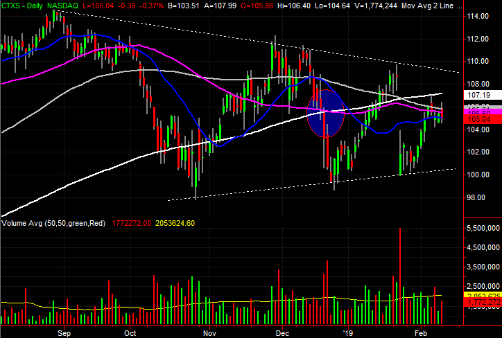 3 Big Stock Charts for Tuesday: Micron Technology, Citrix Systems and Vulcan Materials