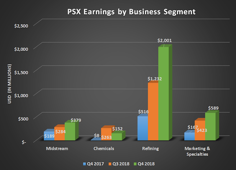 Bar chart of PSX earnings by business segment. Shows significant gain for refining.
