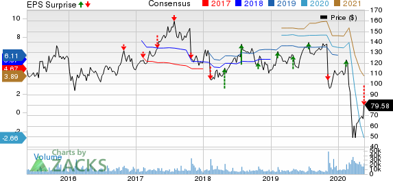 Expedia Group, Inc. Price, Consensus and EPS Surprise