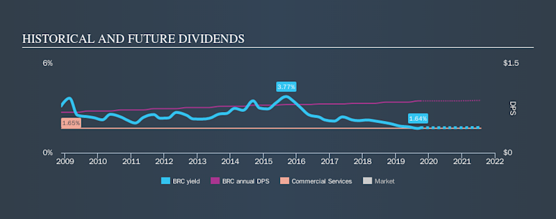 NYSE:BRC Historical Dividend Yield, October 5th 2019