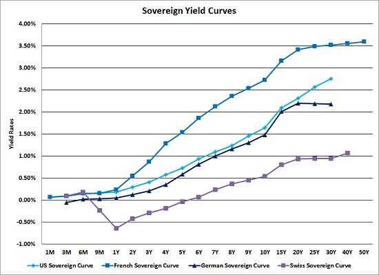 Sovereign Yield Curves