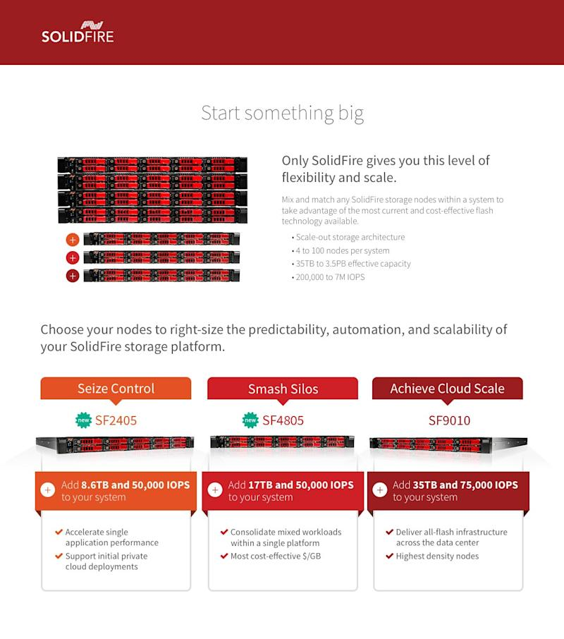 SolidFire Broadens Market Reach Delivering New Scale-Out All-Flash Storage Platforms With Guaranteed Performance Below $100K