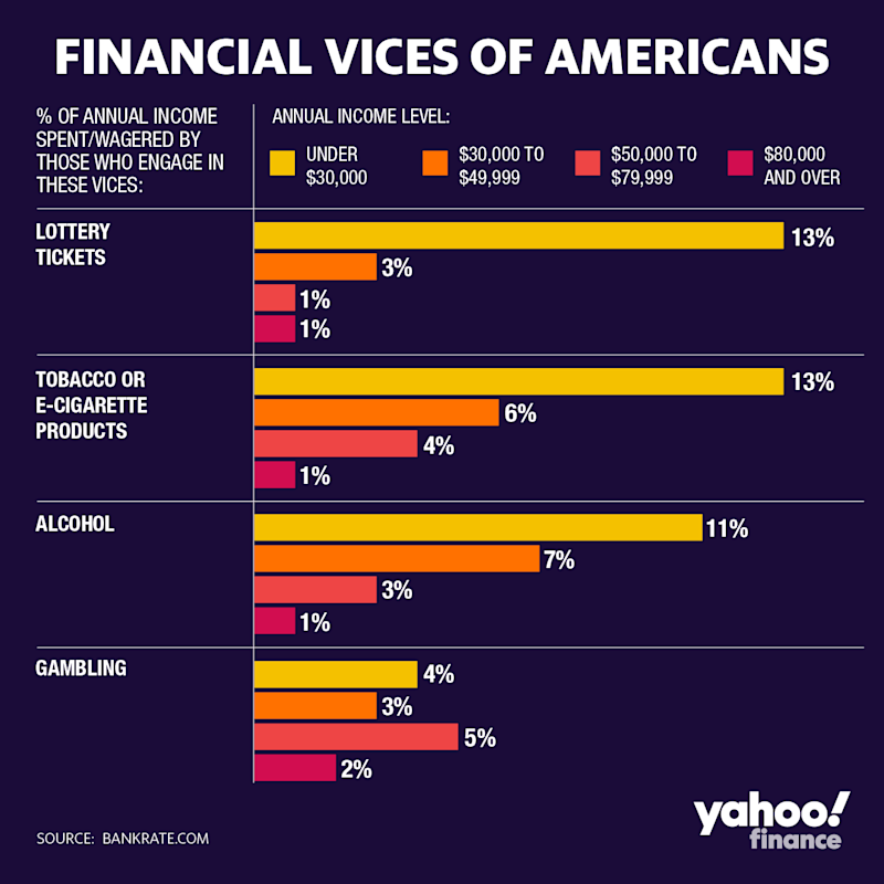financial vices of americans