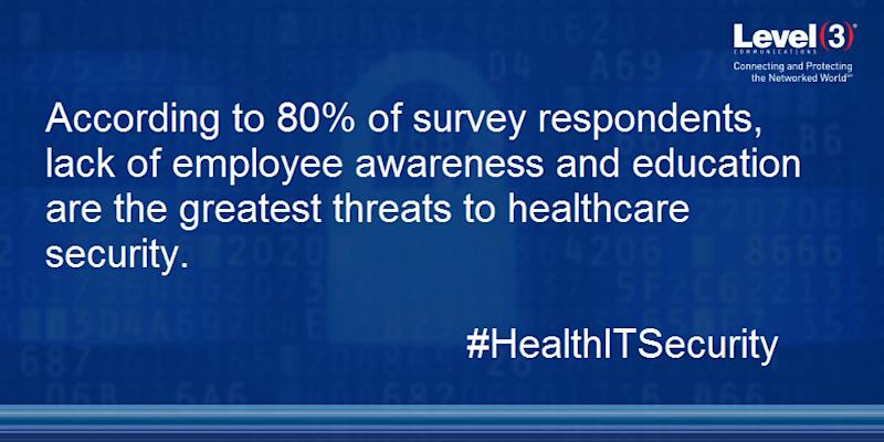 Nearly 80 percent of participants said employee security awareness is their greatest concern regarding threat exposure, despite 85 percent indicating they have existing security awareness programs in place.