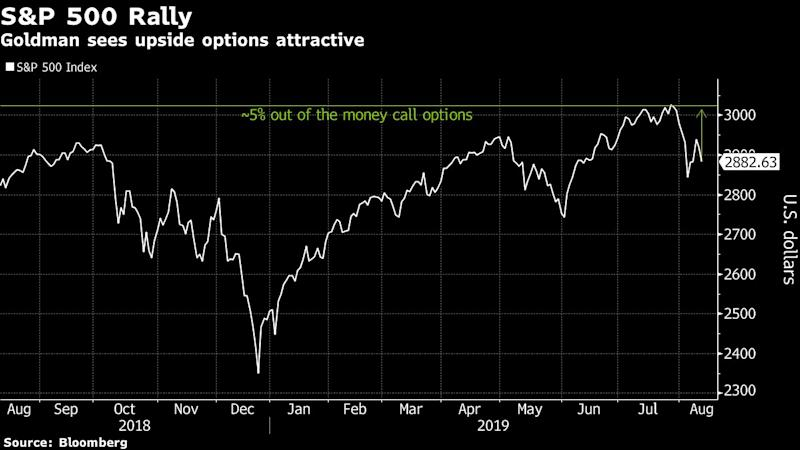 Goldman Says Use S&P 500 Calls to Position for Return to Record