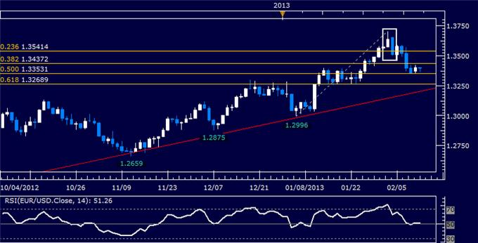 Forex_EURUSD_Technical_Analysis_02.08.2013_body_Picture_5.png, EUR/USD Technical Analysis 02.12.2013