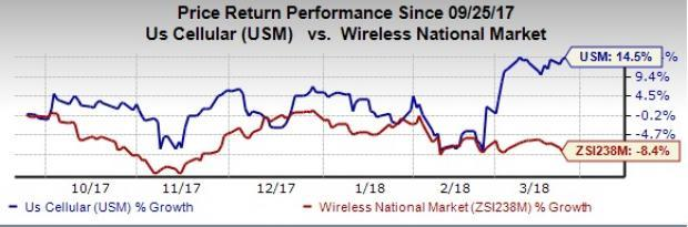 Strategic moves like rollout of 4G LTE, introduction and enhancement of LTE handsets have aided U.S. Cellular's (USM) subscriber base. The growing demand for smartphones is another tailwind.