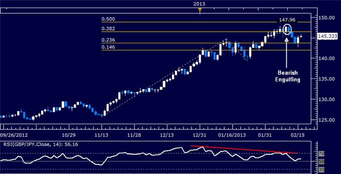 Forex_GBPJPY_Technical_Analysis_02.15.2013_body_Picture_5.png, GBP/JPY Technical Analysis 02.15.2013