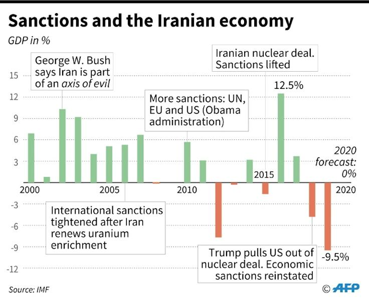 Iran's GDP since 2000, with key dates on sanctions (AFP Photo/Valentina BRESCHI)