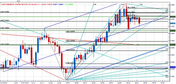 PT_USDNOK_TURN_ON_SCHED_body_Picture_3.png, Price & Time: USD/NOK Turns Right on Schedule - Now What?