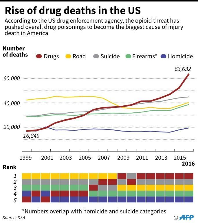 Chart showing how drug poisoning overtook homicide, firearms, suicide and motor-vehicle accident fatalities since 1999
