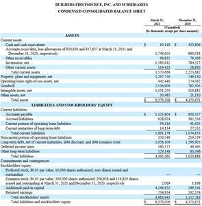 Condensed Consolidated Balance Sheet