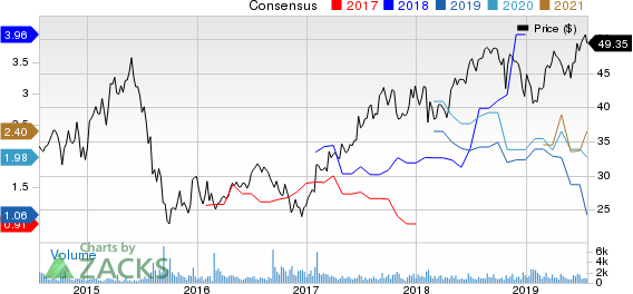 NextEra Energy Partners, LP Price and Consensus