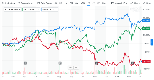 Papa John's, Domino's Pizza, and Yum Brands shares over the past 12 months, as of Mar. 7, 2018.