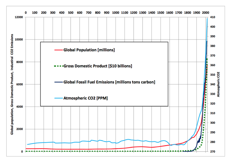 Chart: John Brooke. Data: Population—Angus Maddison and U.N.; GDP—Angus Maddison and World Bank; Emissions—Tom Boden and Bob Andres, Carbon Dioxide Information Analysis Center at Oak Ridge National Laboratory, and Gregg Marland, Research Institute for Environment, Energy and Economics; Atmospheric CO2—NOAA.