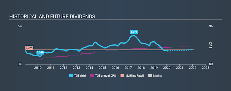 NYSE:TGT Historical Dividend Yield, January 15th 2020