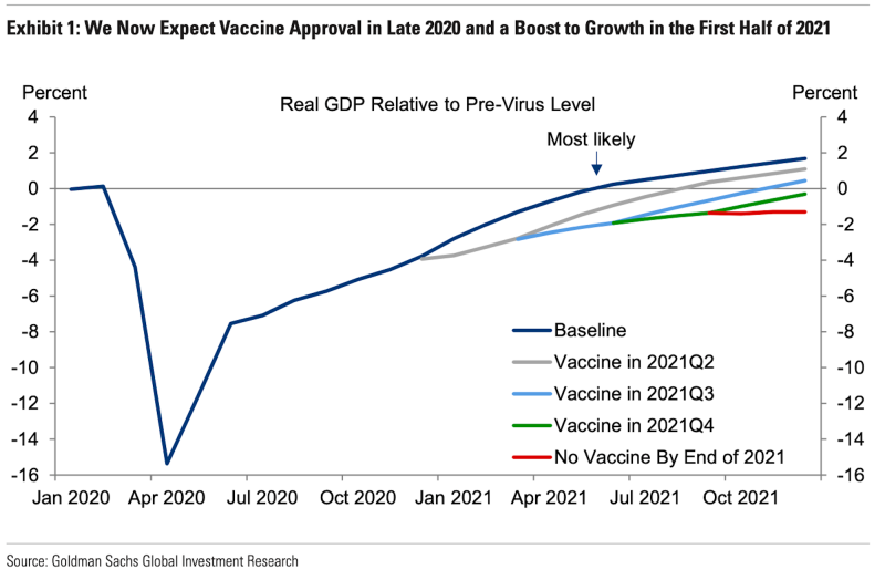 The economic recovery hinges on the timing of the vaccine. (Goldman Sachs)