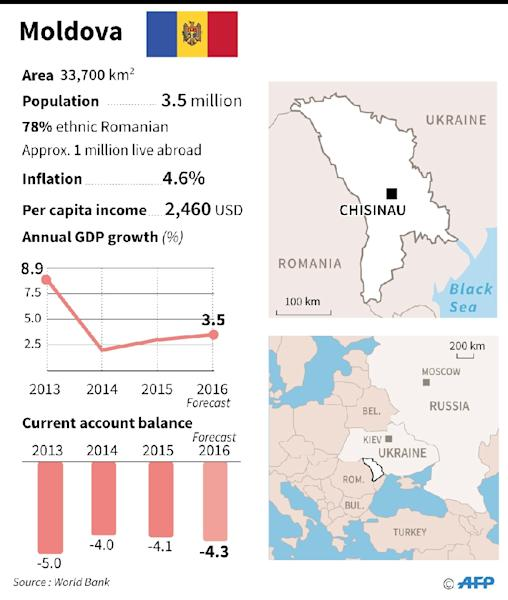 Factfile on Moldova (AFP Photo/-)