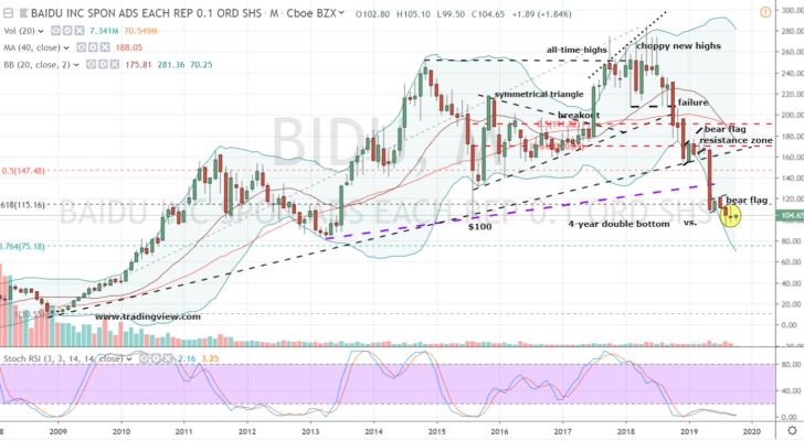 Chinese Stocks: Baidu (BIDU)