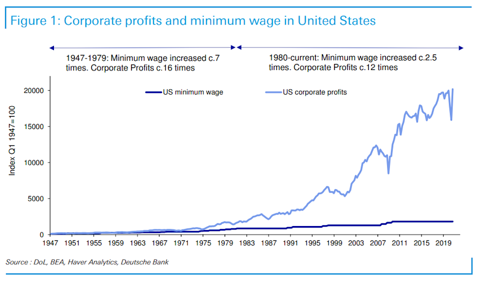 While the minimum wage has multiplied by 18 times where it was in 1947, corporate profits have climbed 202 times, according to this chart by Deutsche Bank.
