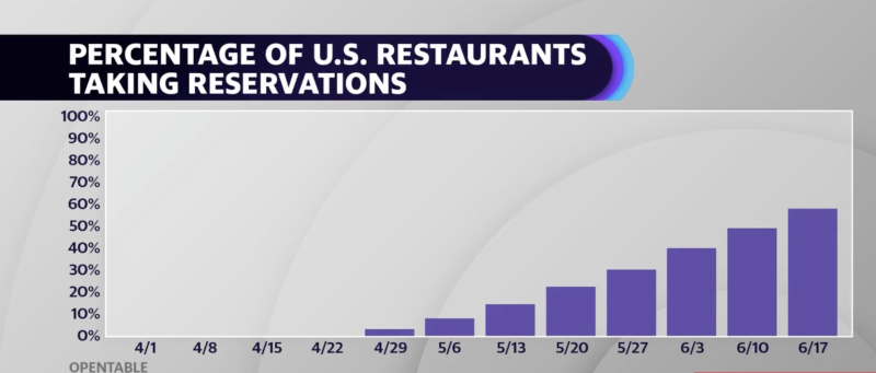 Restaurants are coming back to life, with more than half once again accepting reservations, but occupancy constraints are limiting profitability.