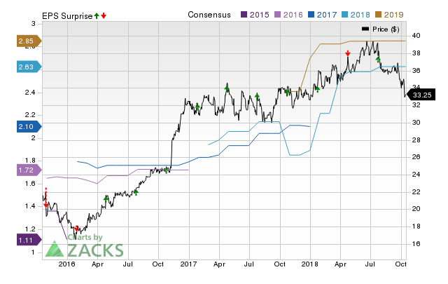 Peoples Bancorp (PEBO) doesn't possess the right combination of the two key ingredients for a likely earnings beat in its upcoming report. Get prepared with the key expectations.