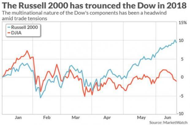 As the United States plans to limit Chinese tech investments, the Russell Microcap Index, a sub-set of small-cap equities is poised to produce even better returns.
