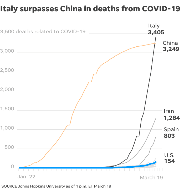 Italy surpasses China in deaths.