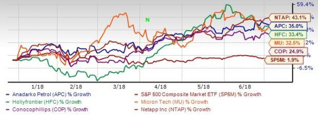 S&P 500 has witnessed northbound movement in the last three months.