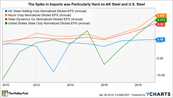 AKS Normalized Diluted EPS (Annual) Chart