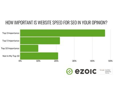 How Important Is Website Speed For SEO In Your Opinion?