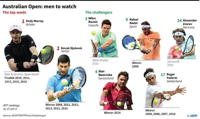 Graphic showing players to watch in the Australian Open men's singles championship